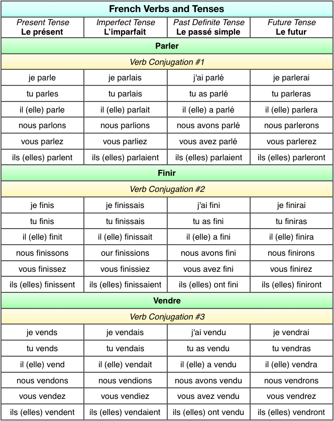 French Verbs and Tenses