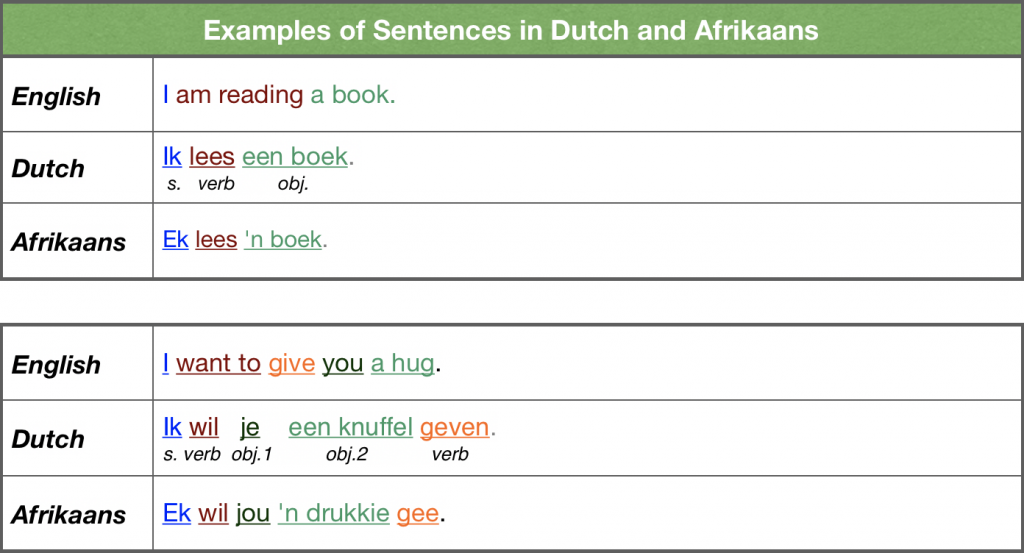 Examples of Sentences in Dutch and Afrikaans