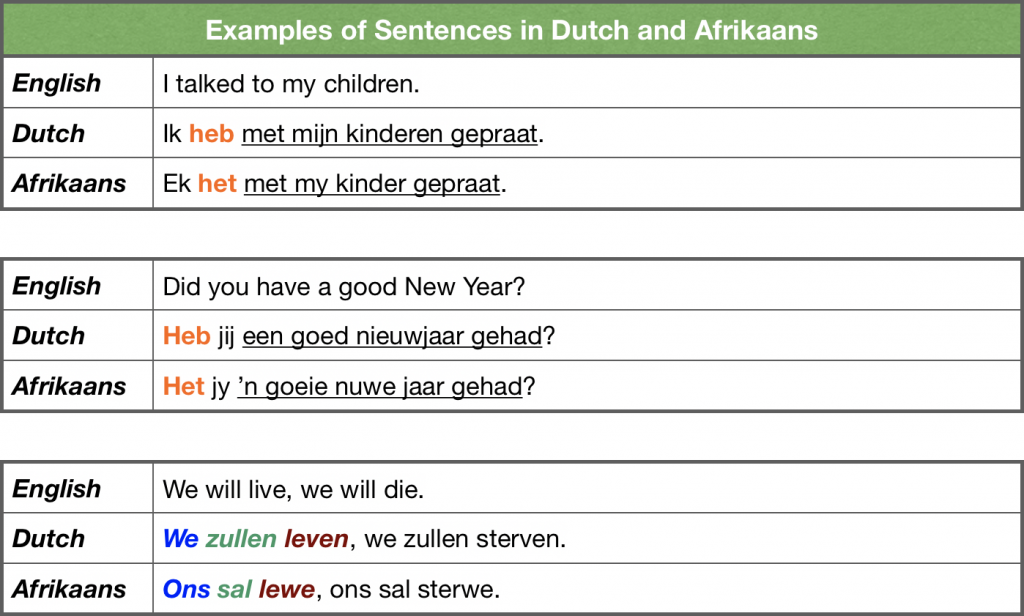 Examples of Sentences in Dutch and Afrikaans (Part 2)