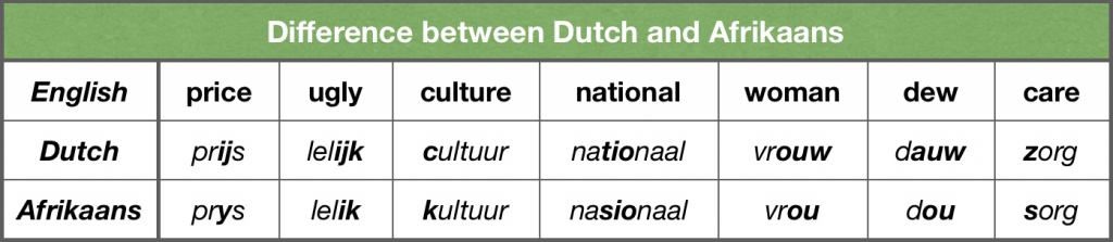 Difference between Dutch and Afrikaans