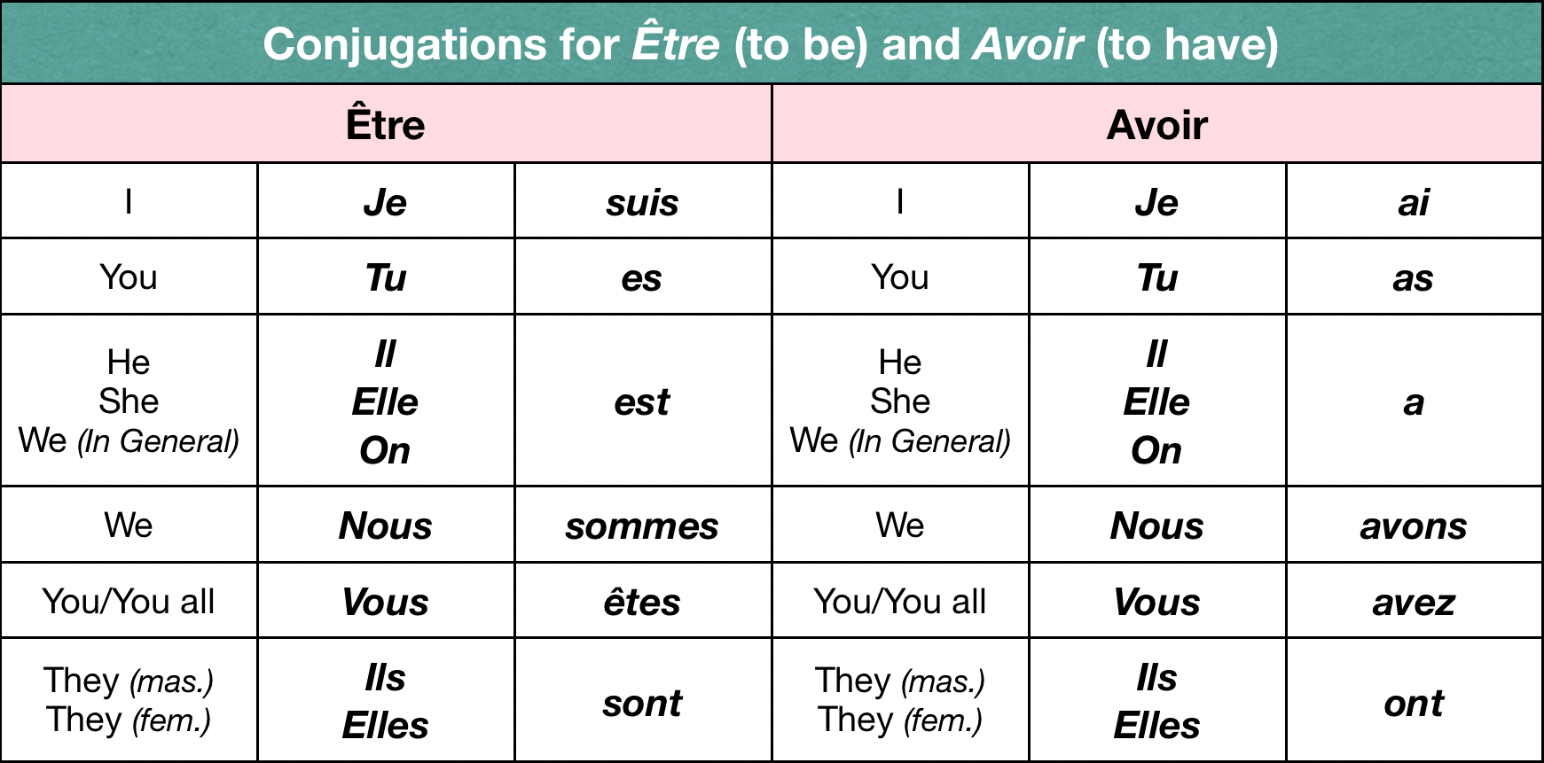 Conjugations for 'Être' (to be) and 'Avoir' (to have) — Learn French from Scratch
