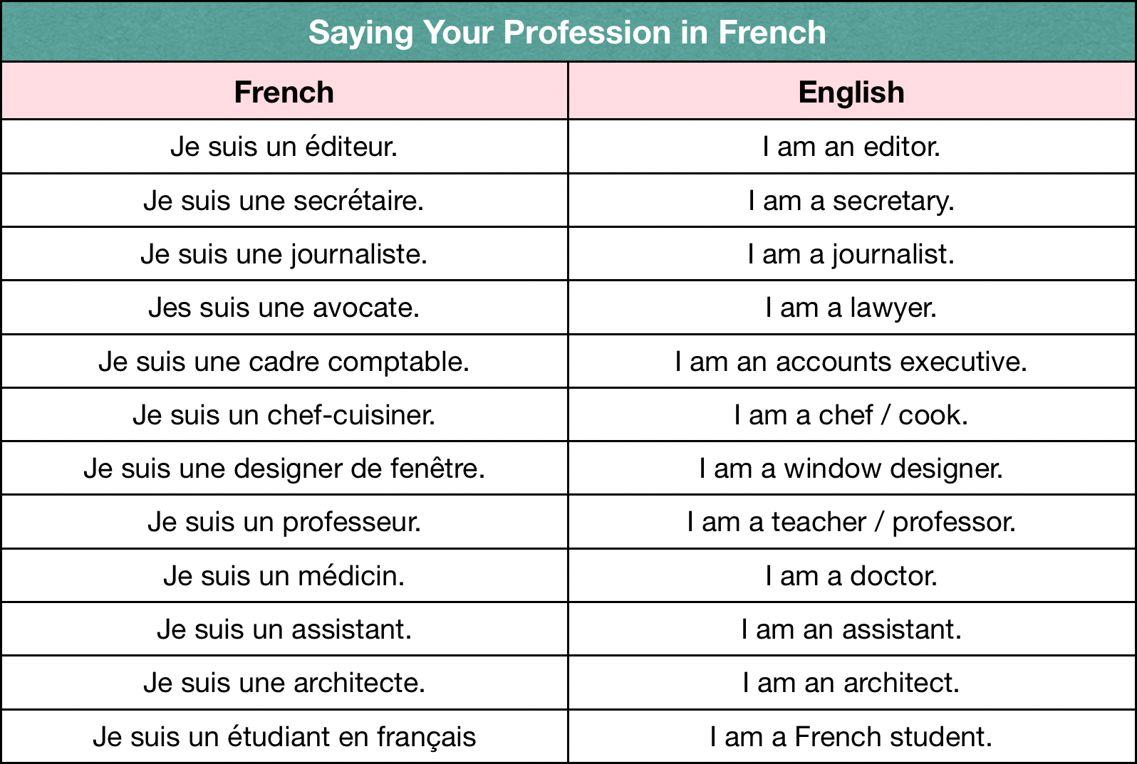 Saying Your Profession in French — Learn French from Scratch